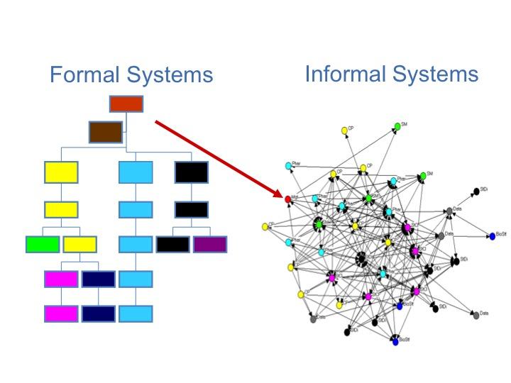 Formal Informal Systems