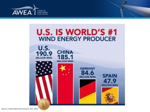 US is the world's number one wind energy producer.